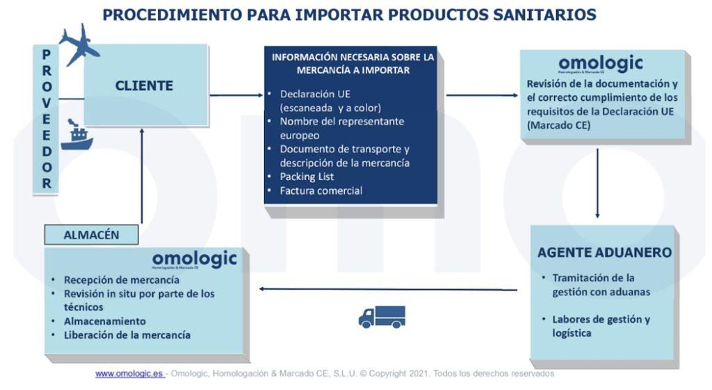 obtener licencia de importación de productos sanitarios